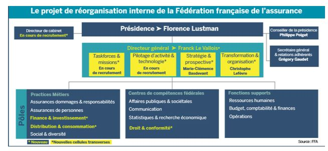Nouvel organigramme de la FFA