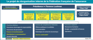 Organigramme de la réorganisation de la FFA